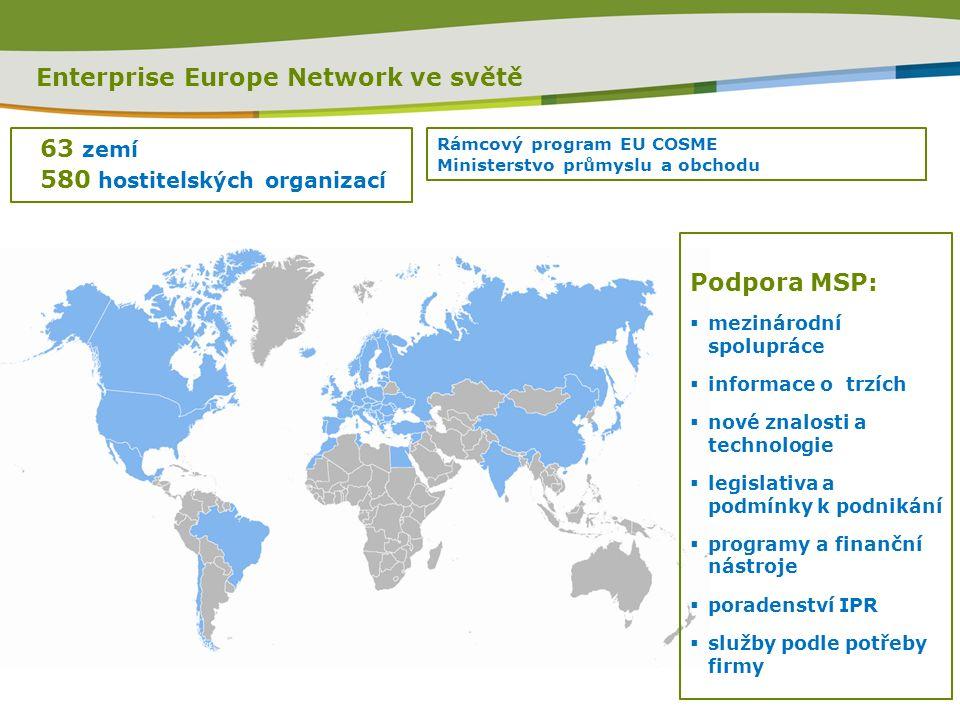 Enterprise Europe Network ve světě 63 zemí 580 hostitelských organizací Rámcový program EU COSME Ministerstvo průmyslu a obchodu Podpora MSP:  mezinárodní spolupráce  informace o trzích  nové znalosti a technologie  legislativa a podmínky k podnikání  programy a finanční nástroje  poradenství IPR  služby podle potřeby firmy