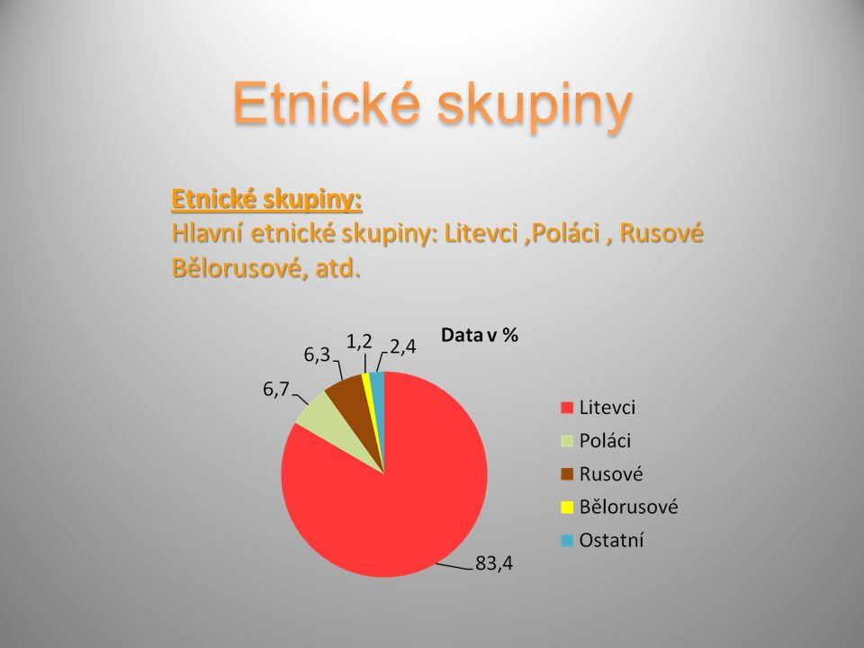 Etnické skupiny: Hlavní etnické skupiny: Litevci,Poláci, Rusové Bělorusové, atd.