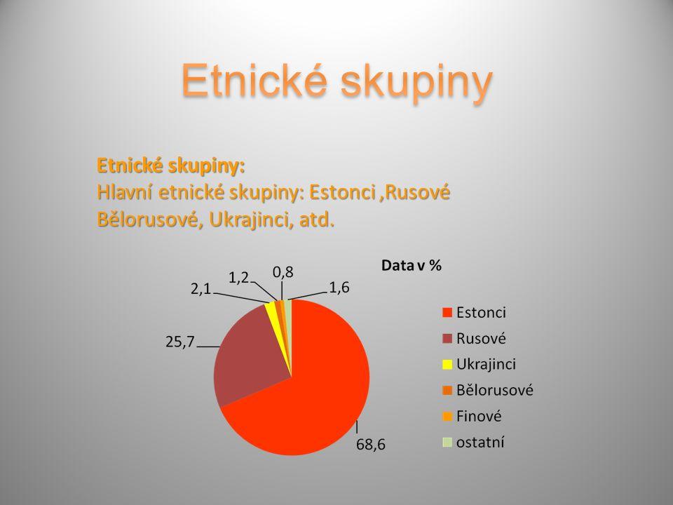 Etnické skupiny: Hlavní etnické skupiny: Estonci,Rusové Bělorusové, Ukrajinci, atd.