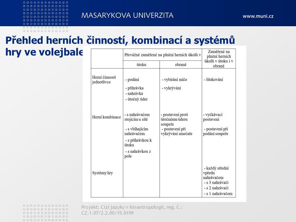 Přehled herních činností, kombinací a systémů hry ve volejbale Projekt: Cizí jazyky v kinantropologii, reg.