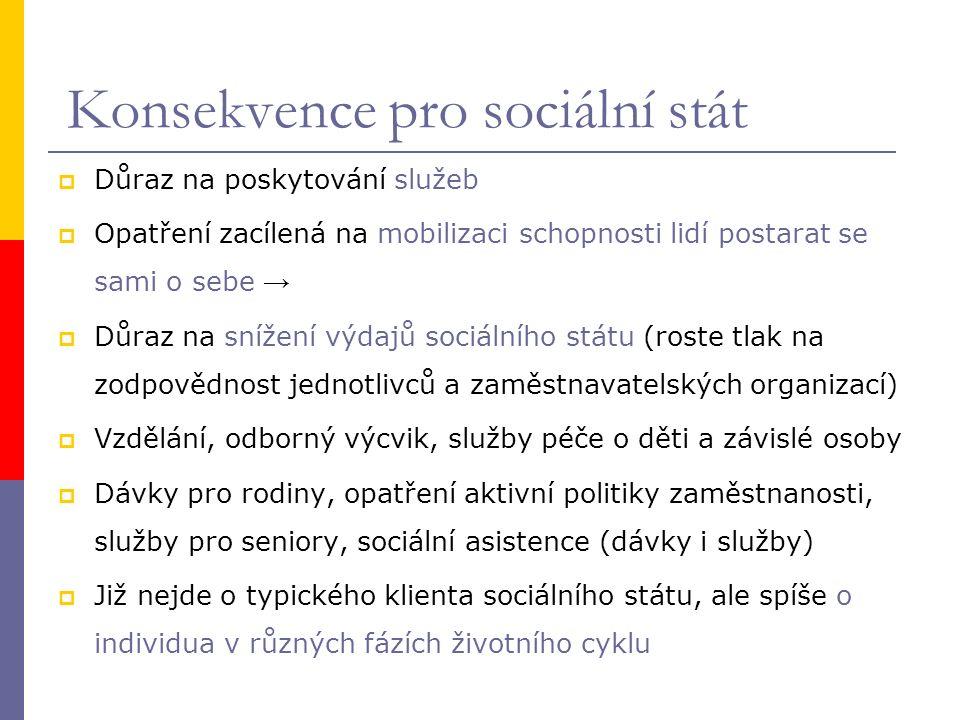 Konsekvence pro sociální stát  Důraz na poskytování služeb  Opatření zacílená na mobilizaci schopnosti lidí postarat se sami o sebe →  Důraz na sní