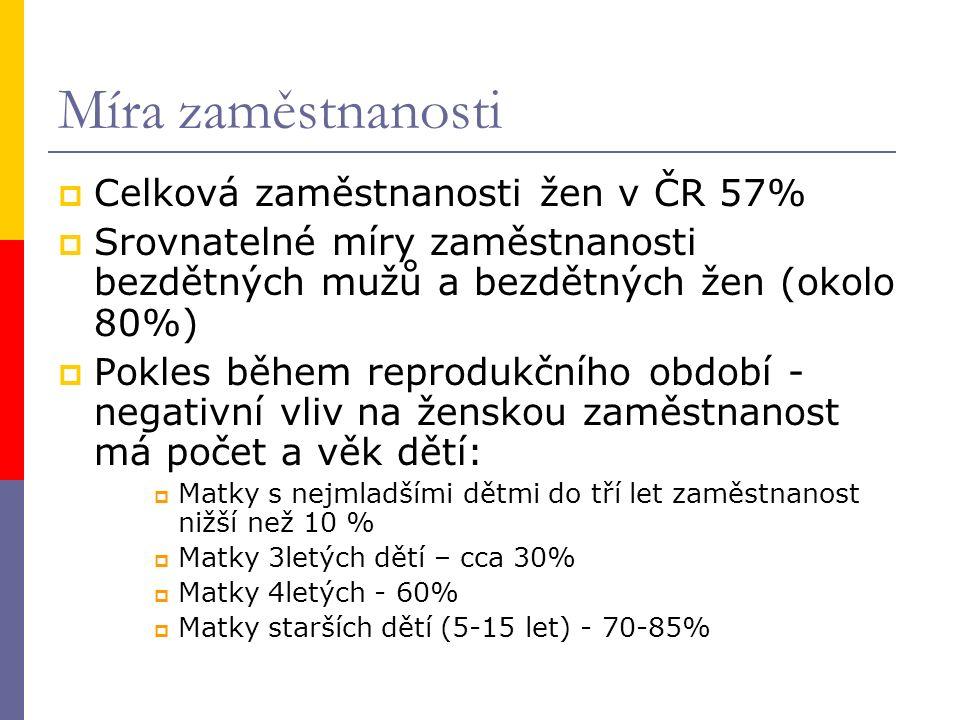 Míra zaměstnanosti  Celková zaměstnanosti žen v ČR 57%  Srovnatelné míry zaměstnanosti bezdětných mužů a bezdětných žen (okolo 80%)  Pokles během reprodukčního období - negativní vliv na ženskou zaměstnanost má počet a věk dětí:  Matky s nejmladšími dětmi do tří let zaměstnanost nižší než 10 %  Matky 3letých dětí – cca 30%  Matky 4letých - 60%  Matky starších dětí (5-15 let) - 70-85%