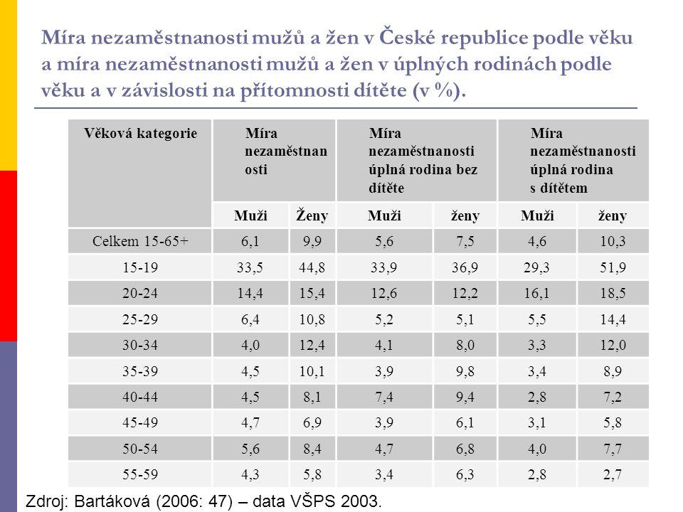 Míra nezaměstnanosti mužů a žen v České republice podle věku a míra nezaměstnanosti mužů a žen v úplných rodinách podle věku a v závislosti na přítomnosti dítěte (v %).