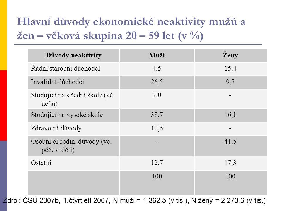 Hlavní důvody ekonomické neaktivity mužů a žen – věková skupina 20 – 59 let (v %) Důvody neaktivityMužiŽeny Řádní starobní důchodci4,515,4 Invalidní důchodci26,59,7 Studující na střední škole (vč.