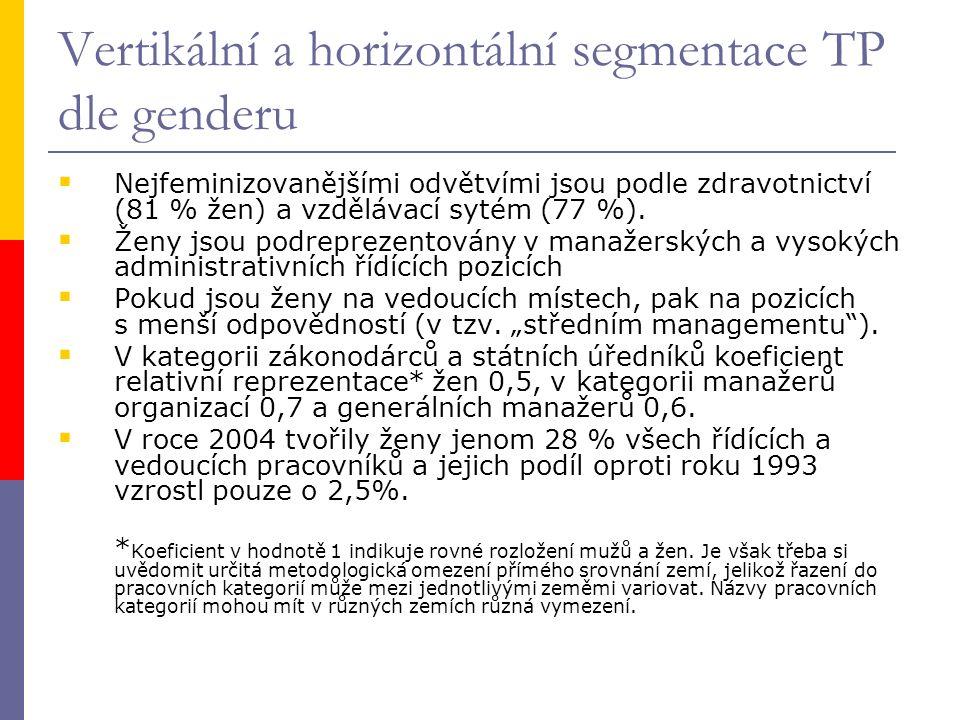 Vertikální a horizontální segmentace TP dle genderu  Nejfeminizovanějšími odvětvími jsou podle zdravotnictví (81 % žen) a vzdělávací sytém (77 %). 