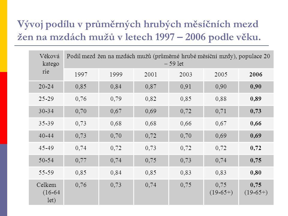 Vývoj podílu v průměrných hrubých měsíčních mezd žen na mzdách mužů v letech 1997 – 2006 podle věku. Věková katego rie Podíl mezd žen na mzdách mužů (