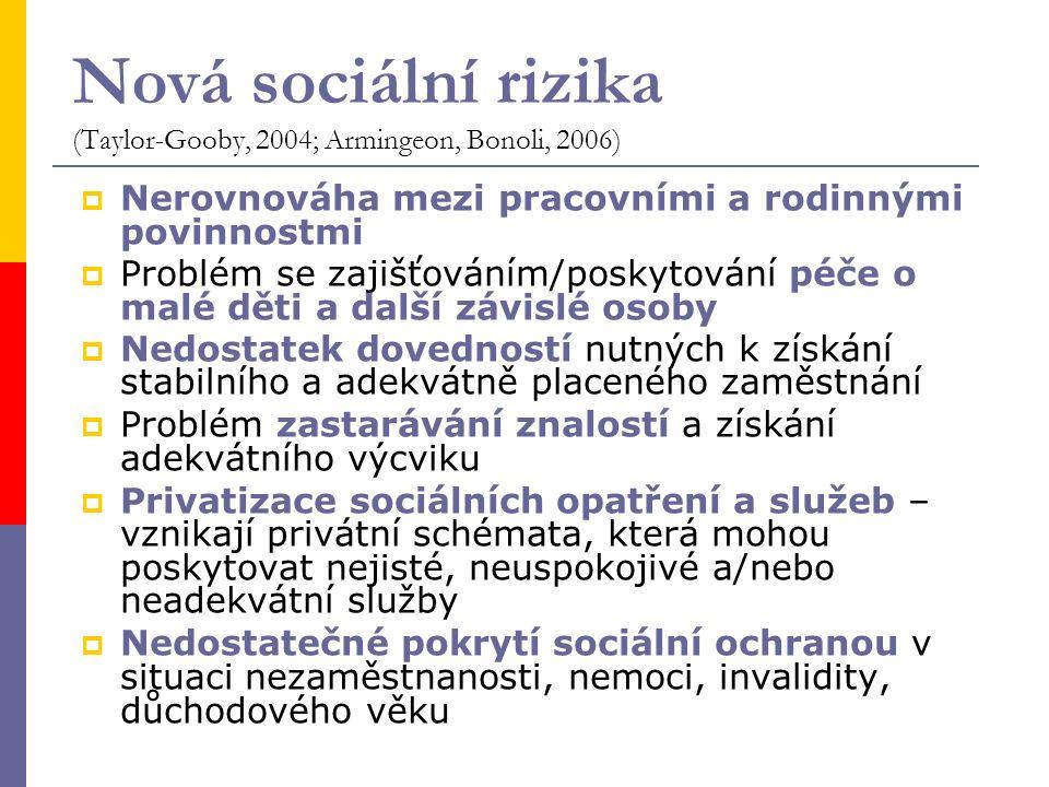 Nová sociální rizika (Taylor-Gooby, 2004; Armingeon, Bonoli, 2006)  Nerovnováha mezi pracovními a rodinnými povinnostmi  Problém se zajišťováním/pos