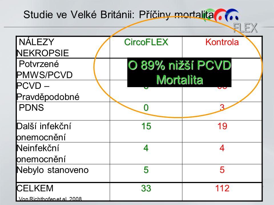 Studie ve Velké Británii: Celková Mortalita Pre-OV Post-OV O 74% nižší P<0.0001 Von Richthofen et al.