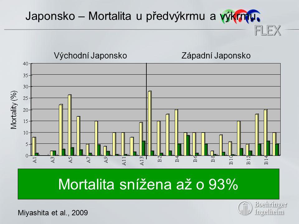 Mortalita Chov NVGVG P hodnota A 48% (28/58) 8% (5/59) P<0.01 B 24% (13/54) 6% (3/54) P<0.01 C 22% (32/148) 8% (12/159) P<0.01 Celke m 28% (73/260) 7% (20/272) P<0.01 Korea - Výsledky Lyoo et al., 2008 Mortalita snížena o 75%