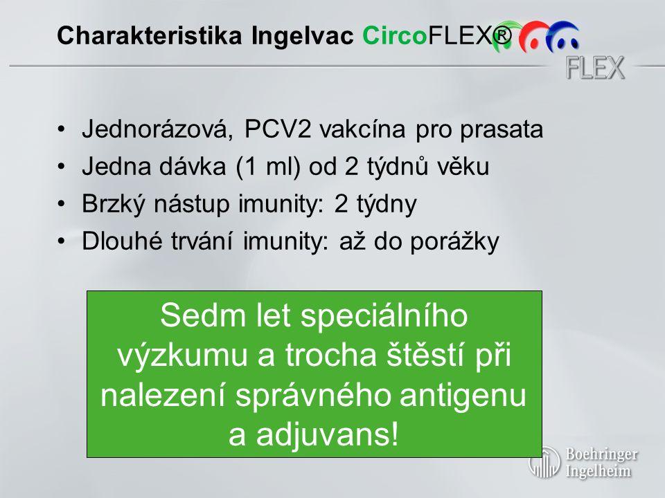 Charakteristika Ingelvac CircoFLEX® Jednorázová, PCV2 vakcína pro prasata Jedna dávka (1 ml) od 2 týdnů věku Brzký nástup imunity: 2 týdny Dlouhé trvání imunity: až do porážky Sedm let speciálního výzkumu a trocha štěstí při nalezení správného antigenu a adjuvans!