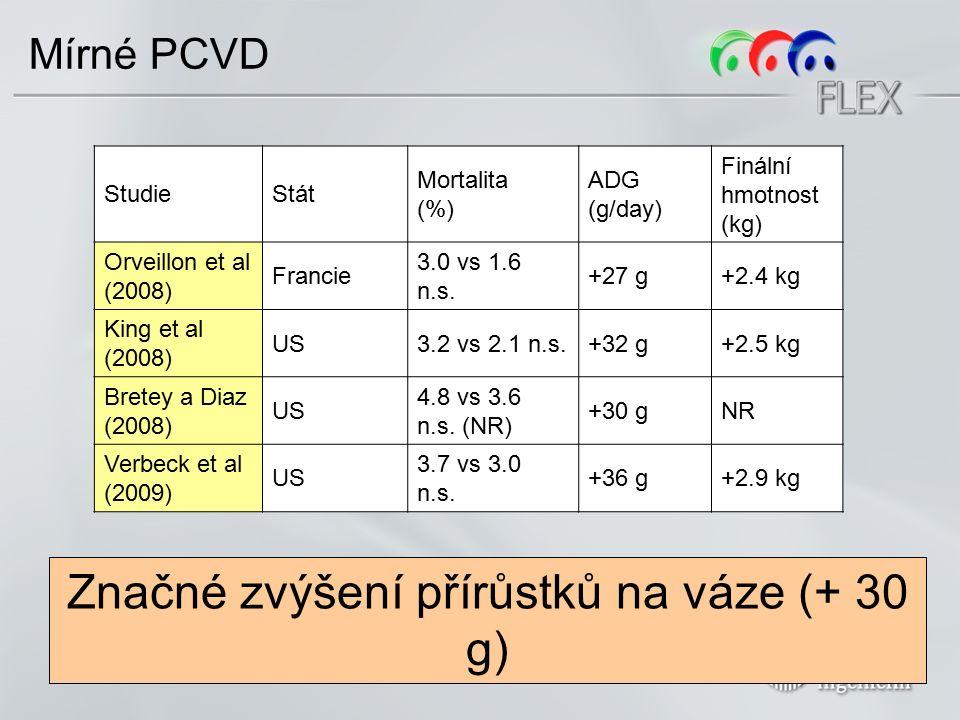 Doprovodné infekce StudieStát Mortalita (%) ADG (g/day) Finální hmotnost (kg) Young et al (2008)Kanada 7.2 vs 2.7 -62% +27 g+2.4 kg Kixmoeller et al (2008) Německo 7.5 vs 3.5 -53% +44 g+4.7 kg Fachinger et al (2007) Germany 3.7 vs 1.5 -59% +26 g+2.8 kg Terreni et al (2009)Italy 34.3 vs 9.2 -73% +52 gNR Lyo et al (2008)Korea 24 vs 6 -75% NR+14.1 kg Lyo et al (2008)Korea 48 vs 8 -83% NR+16.3 kg Lyo et al (2008)Korea 22 vs 8 -64% NR+1.7 kg PCV2 vakcinace neodstraní doprovodné infekce, ale značně sníží jejich dopad.