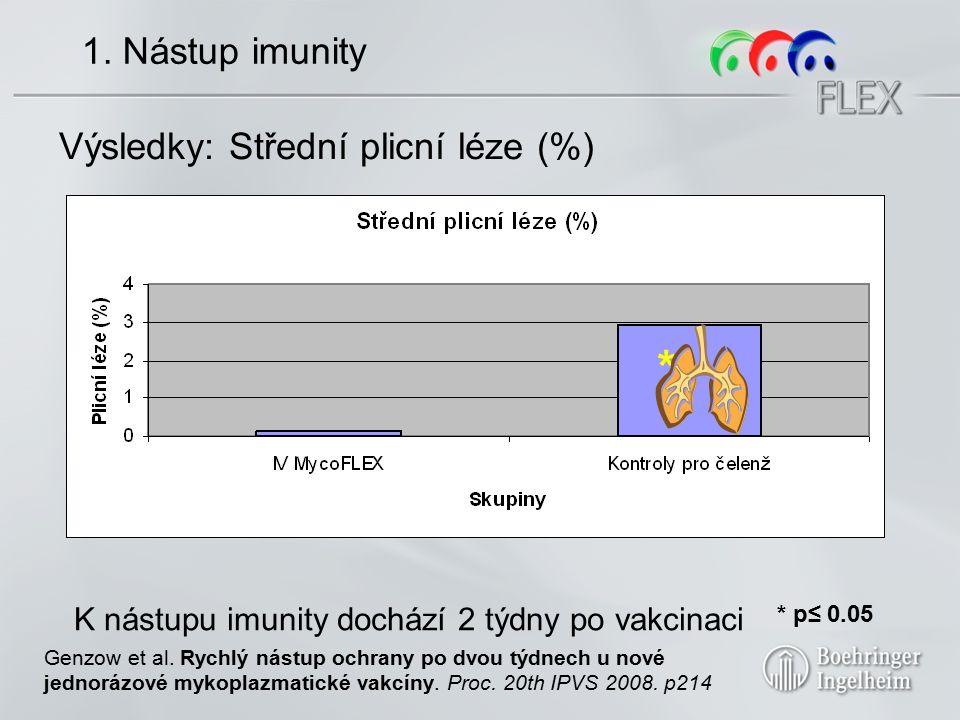 1. Nástup imunity Vakcinační skupinyPočet zvířat VěkČelenžNekropsieHodnocení IV MycoFLEX 1ml22Cca 4 týdny věku (den 0 studies) Intratracheál ní čelenž