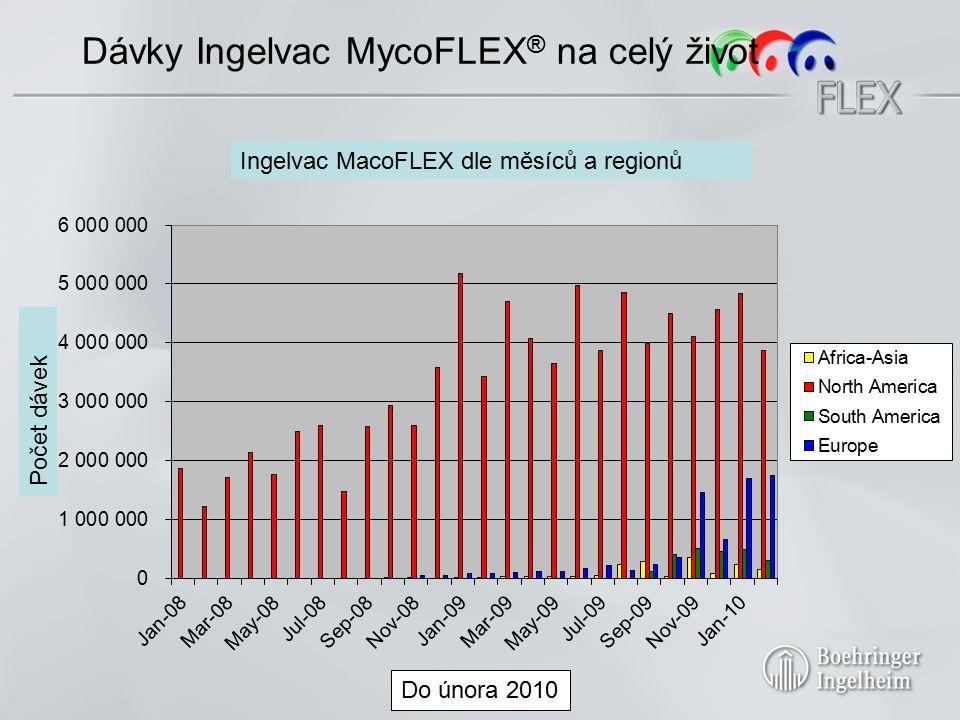 Registrace Ingelvac MycoFLEX® 2008 2008 - F 2009 Evropa 24 2009