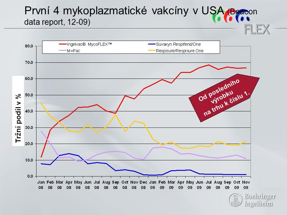 Do února 2010 Dávky Ingelvac MycoFLEX ® na celý život Ingelvac MacoFLEX dle měsíců a regionů Počet dávek