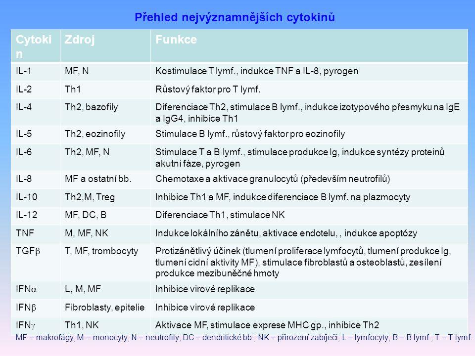 Přehled nejvýznamnějších cytokinů Cytoki n ZdrojFunkce IL-1MF, NKostimulace T lymf., indukce TNF a IL-8, pyrogen IL-2Th1Růstový faktor pro T lymf.
