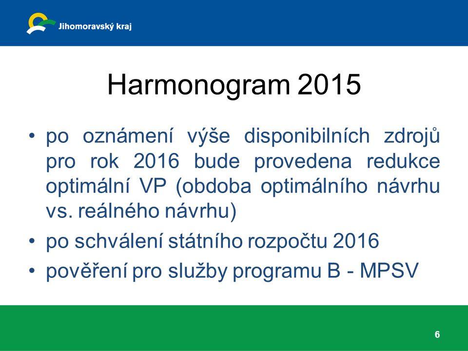 Harmonogram 2015 po oznámení výše disponibilních zdrojů pro rok 2016 bude provedena redukce optimální VP (obdoba optimálního návrhu vs. reálného návrh