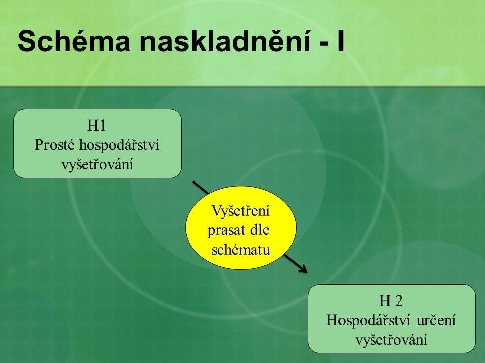 Schéma naskladnění - I H1 Prosté hospodářství vyšetřování H 2 Hospodářství určení vyšetřování Vyšetření prasat dle schématu