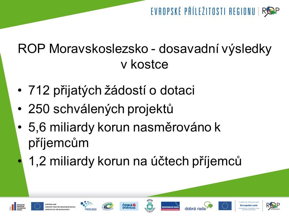 ROP Moravskoslezsko - dosavadní výsledky v kostce 712 přijatých žádostí o dotaci 250 schválených projektů 5,6 miliardy korun nasměrováno k příjemcům 1,2 miliardy korun na účtech příjemců