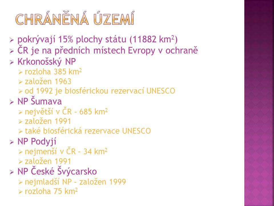  pokrývají 15% plochy státu (11882 km 2 )  ČR je na předních místech Evropy v ochraně  Krkonošský NP  rozloha 385 km 2  založen 1963  od 1992 je biosférickou rezervací UNESCO  NP Šumava  největší v ČR – 685 km 2  založen 1991  také biosférická rezervace UNESCO  NP Podyjí  nejmenší v ČR – 34 km 2  založen 1991  NP České Švýcarsko  nejmladší NP – založen 1999  rozloha 75 km 2
