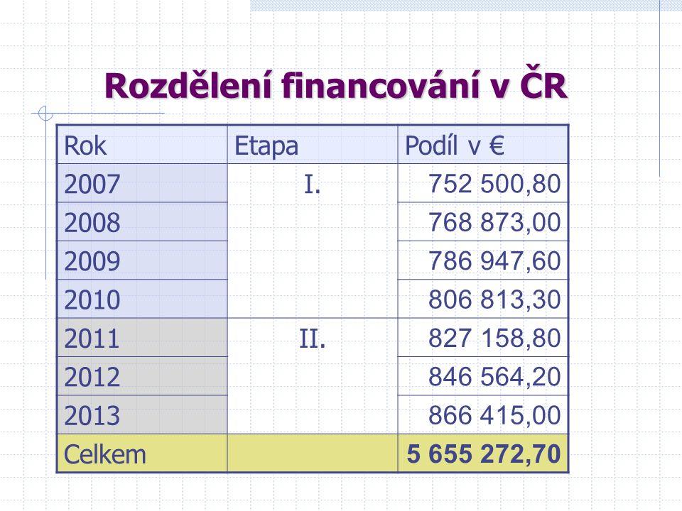 Rozdělení financování v ČR RokEtapaPodíl v € 2007I. 752 500,80 2008 768 873,00 2009 786 947,60 2010 806 813,30 2011II. 827 158,80 2012 846 564,20 2013