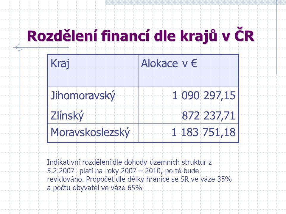 Rozdělení financí dle krajů v ČR KrajAlokace v € Jihomoravský1 090 297,15 Zlínský872 237,71 Moravskoslezský1 183 751,18 Indikativní rozdělení dle dohody územních struktur z 5.2.2007 platí na roky 2007 – 2010, po té bude revidováno.