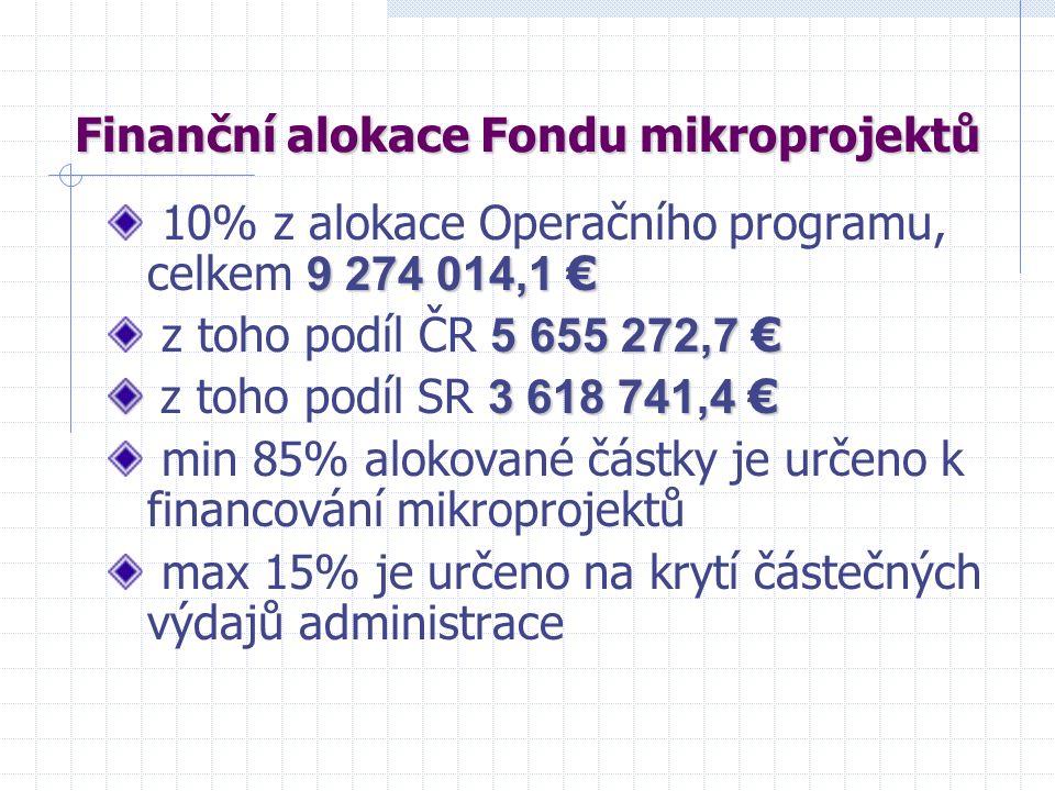 Finanční alokace Fondu mikroprojektů 9 274 014,1 € 10% z alokace Operačního programu, celkem 9 274 014,1 € 5 655 272,7 € z toho podíl ČR 5 655 272,7 € 3 618 741,4 € z toho podíl SR 3 618 741,4 € min 85% alokované částky je určeno k financování mikroprojektů max 15% je určeno na krytí částečných výdajů administrace