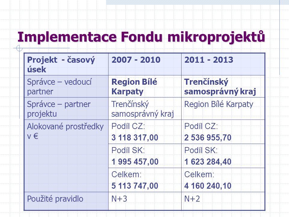 Implementace Fondu mikroprojektů Projekt - časový úsek 2007 - 20102011 - 2013 Správce – vedoucí partner Region Bílé Karpaty Trenčínský samosprávný kra