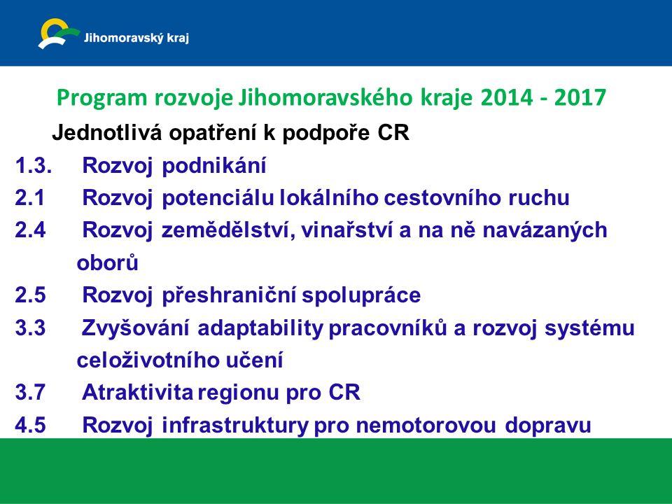 Jednotlivá opatření k podpoře CR 1.3.Rozvoj podnikání 2.1Rozvoj potenciálu lokálního cestovního ruchu 2.4 Rozvoj zemědělství, vinařství a na ně navázaných oborů 2.5 Rozvoj přeshraniční spolupráce 3.3 Zvyšování adaptability pracovníků a rozvoj systému celoživotního učení 3.7 Atraktivita regionu pro CR 4.5 Rozvoj infrastruktury pro nemotorovou dopravu Program rozvoje Jihomoravského kraje 2014 - 2017
