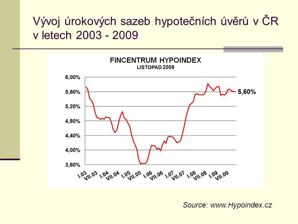Vývoj úrokových sazeb hypotečních úvěrů v ČR v letech 2003 - 2009 Source: www.Hypoindex.cz