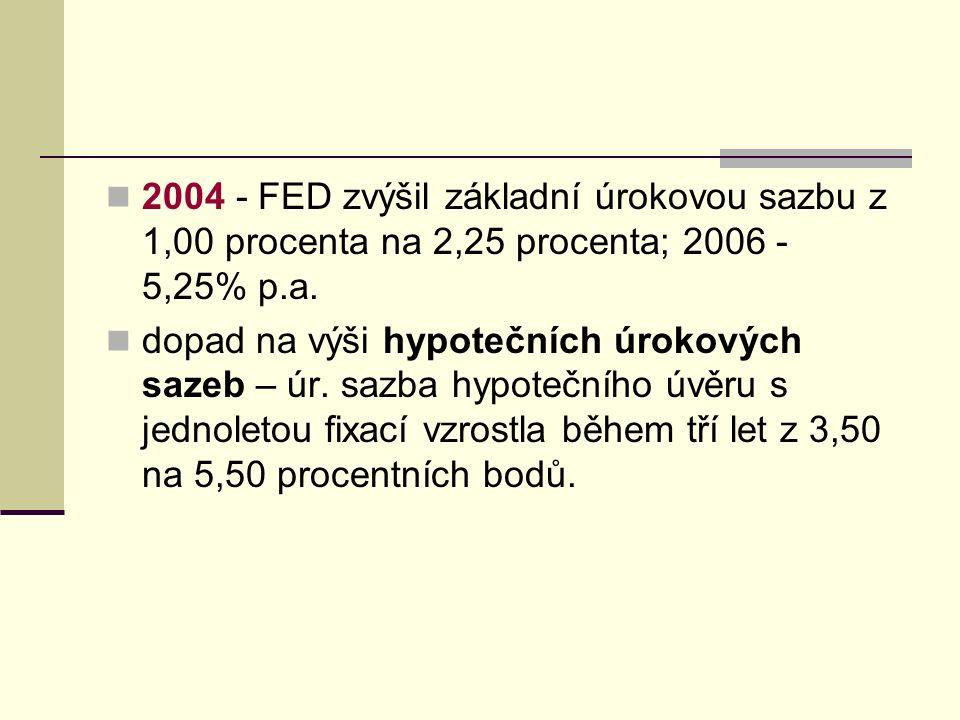 2004 - FED zvýšil základní úrokovou sazbu z 1,00 procenta na 2,25 procenta; 2006 - 5,25% p.a.