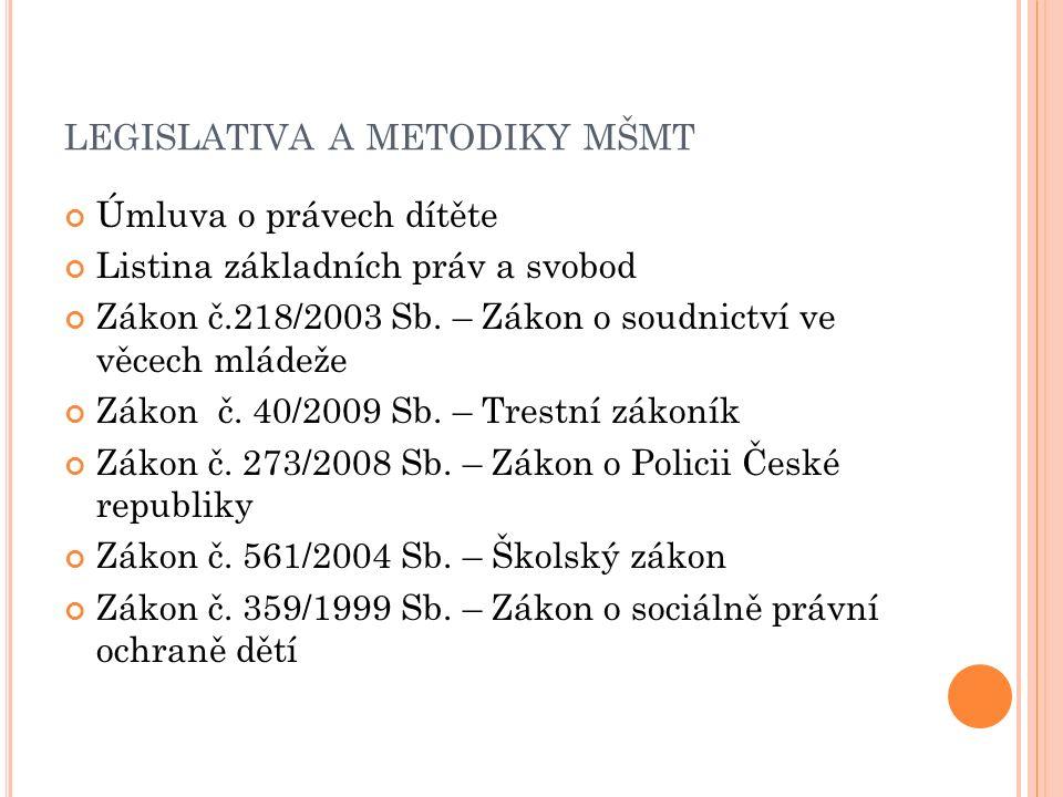 LEGISLATIVA A METODIKY MŠMT Úmluva o právech dítěte Listina základních práv a svobod Zákon č.218/2003 Sb.