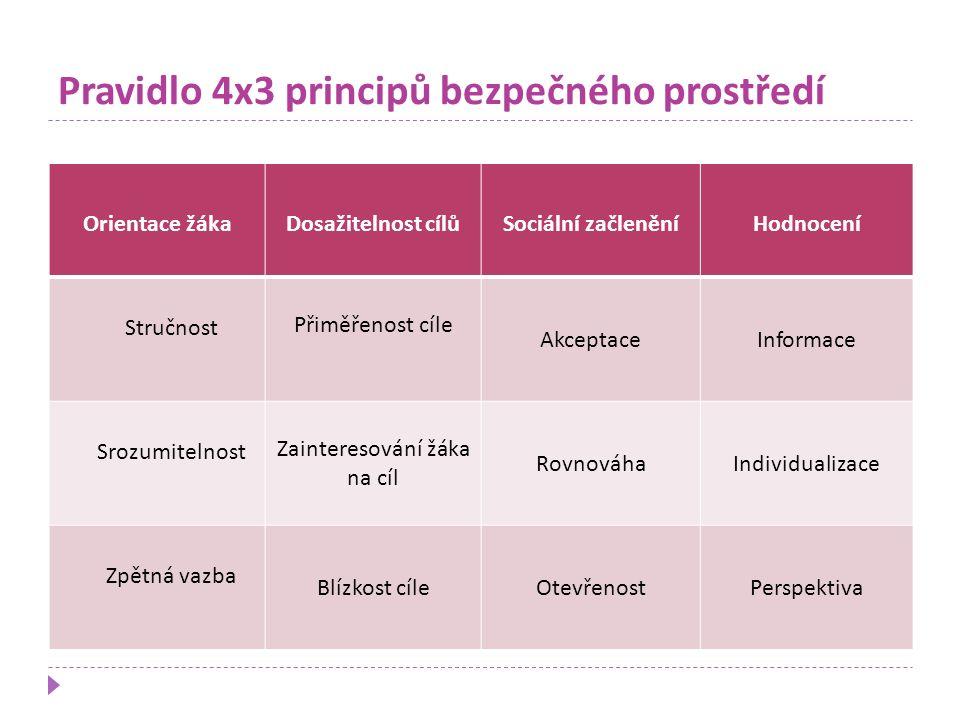 Pravidlo 4x3 principů bezpečného prostředí Orientace žákaDosažitelnost cílůSociální začleněníHodnocení Stručnost Přiměřenost cíle AkceptaceInformace S