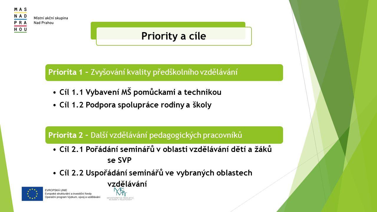 Priorita 1 – Zvyšování kvality předškolního vzdělávání Cíl 1.1 Vybavení MŠ pomůckami a technikou Cíl 1.2 Podpora spolupráce rodiny a školy Priorita 2 – Další vzdělávání pedagogických pracovníků Cíl 2.1 Pořádání seminářů v oblasti vzdělávání dětí a žáků se SVP Cíl 2.2 Uspořádání seminářů ve vybraných oblastech vzdělávání Priority a cíle
