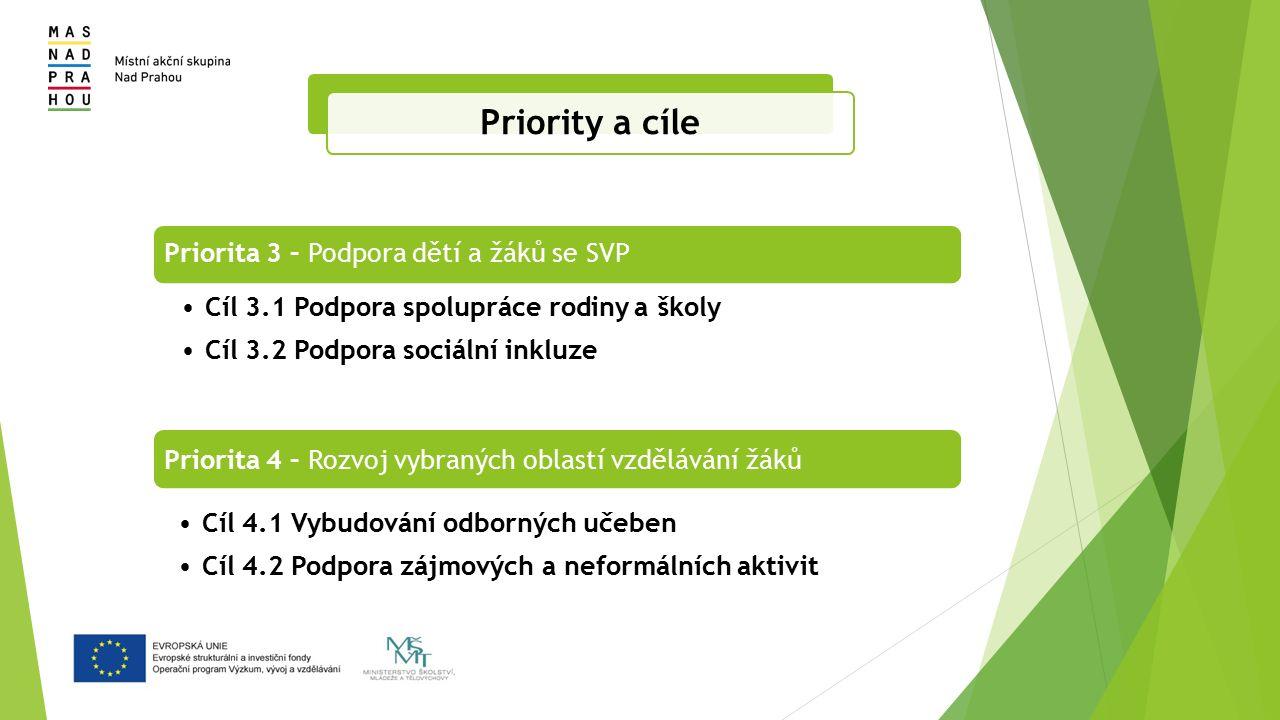 Priorita 3 – Podpora dětí a žáků se SVP Cíl 3.1 Podpora spolupráce rodiny a školy Cíl 3.2 Podpora sociální inkluze Priorita 4 – Rozvoj vybraných oblastí vzdělávání žáků Cíl 4.1 Vybudování odborných učeben Cíl 4.2 Podpora zájmových a neformálních aktivit Priority a cíle