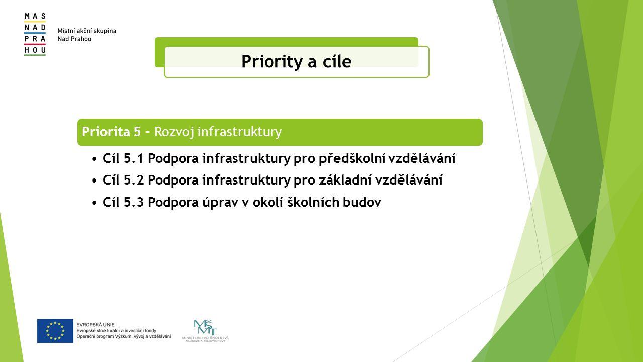 Priorita 5 – Rozvoj infrastruktury Cíl 5.1 Podpora infrastruktury pro předškolní vzdělávání Cíl 5.2 Podpora infrastruktury pro základní vzdělávání Cíl 5.3 Podpora úprav v okolí školních budov Priority a cíle