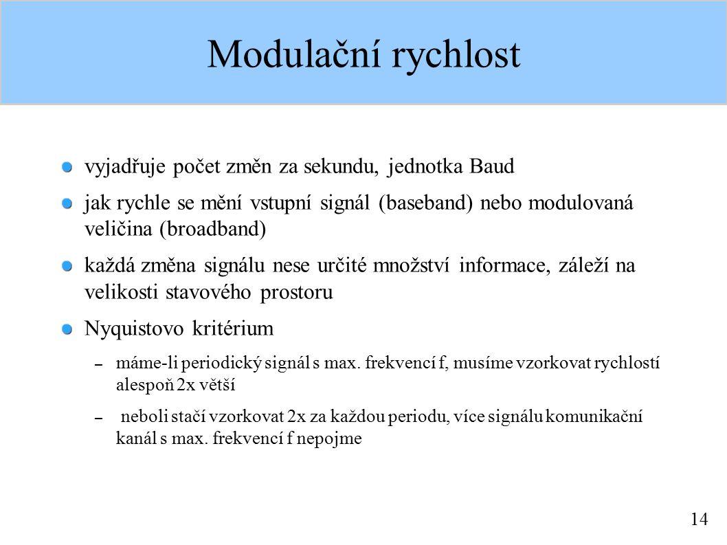 14 Modulační rychlost vyjadřuje počet změn za sekundu, jednotka Baud jak rychle se mění vstupní signál (baseband) nebo modulovaná veličina (broadband)