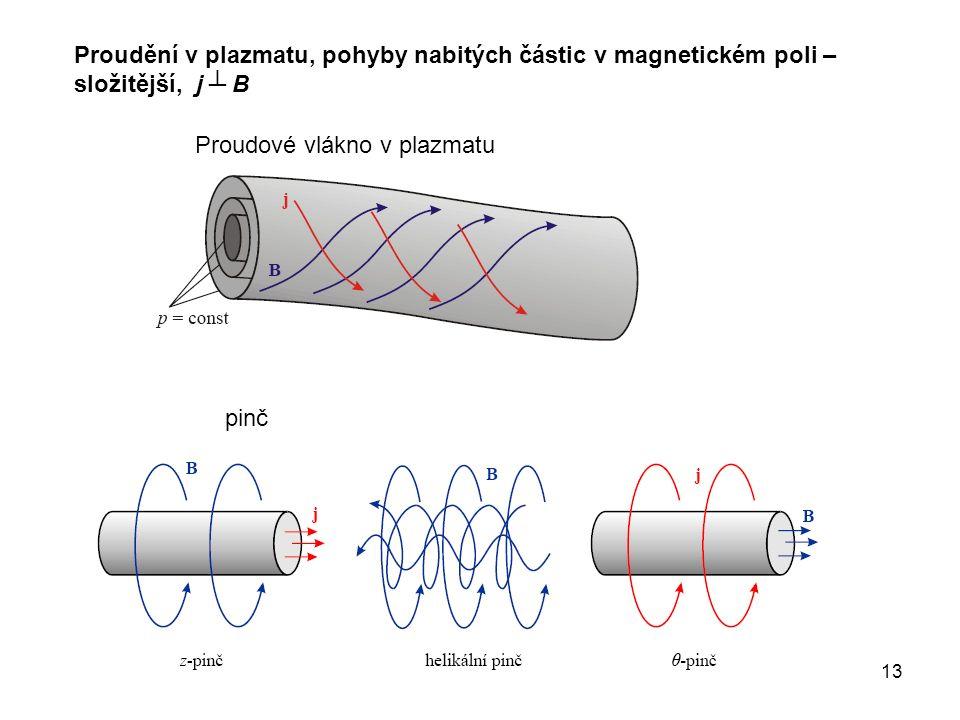 13 Proudění v plazmatu, pohyby nabitých částic v magnetickém poli – složitější, j ┴ B Proudové vlákno v plazmatu pinč