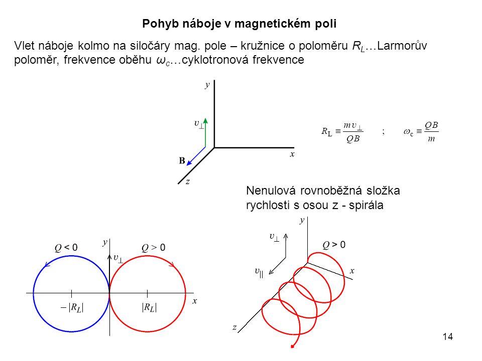 14 Pohyb náboje v magnetickém poli Vlet náboje kolmo na siločáry mag.