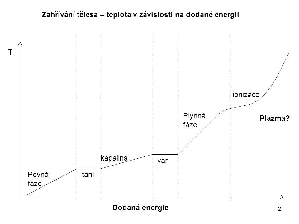 2 Dodaná energie T Plazma.