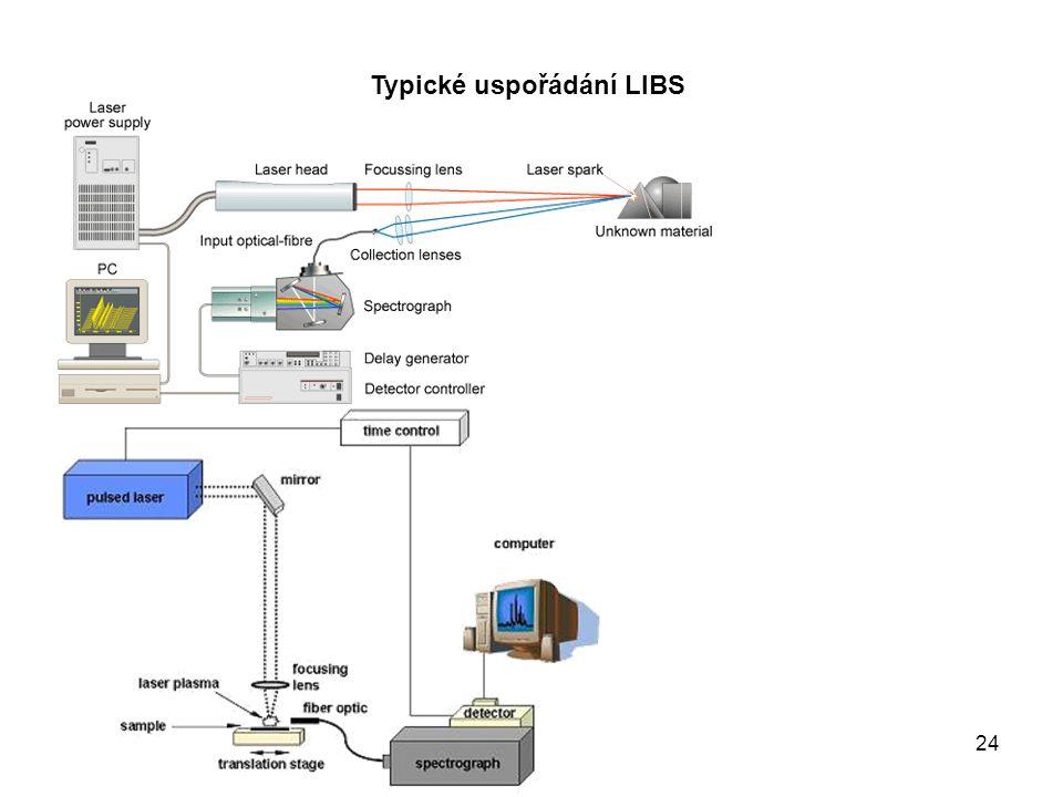 24 Typické uspořádání LIBS