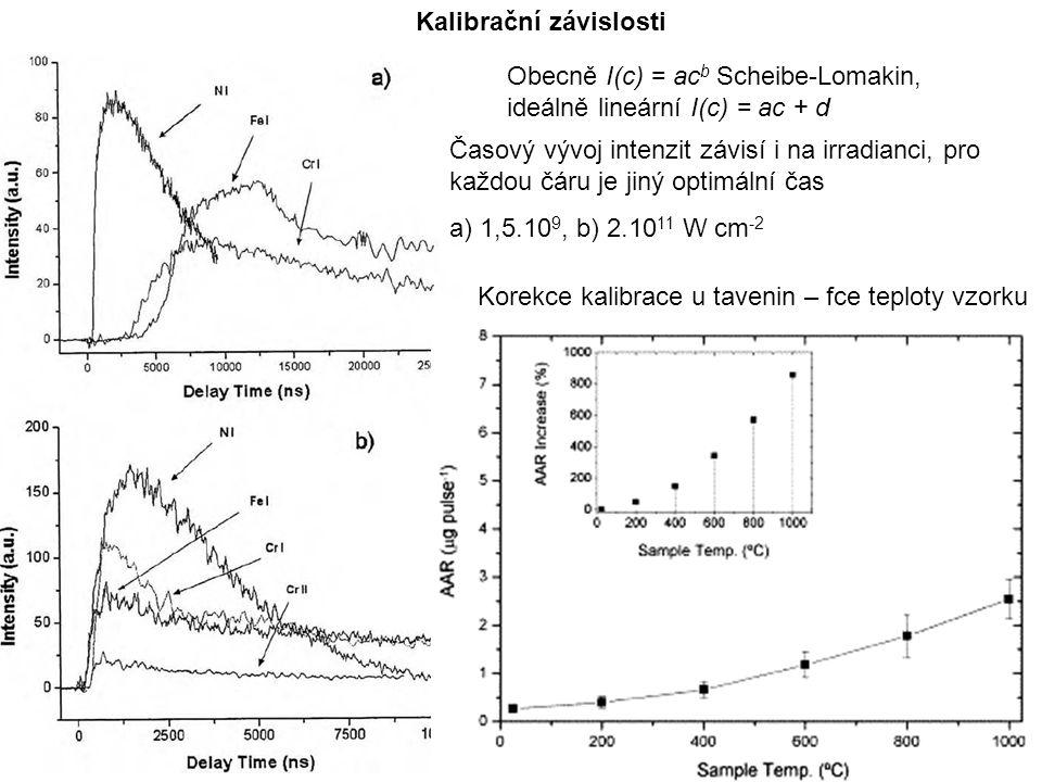 27 Kalibrační závislosti Obecně I(c) = ac b Scheibe-Lomakin, ideálně lineární I(c) = ac + d Korekce kalibrace u tavenin – fce teploty vzorku Časový vývoj intenzit závisí i na irradianci, pro každou čáru je jiný optimální čas a) 1,5.10 9, b) 2.10 11 W cm -2