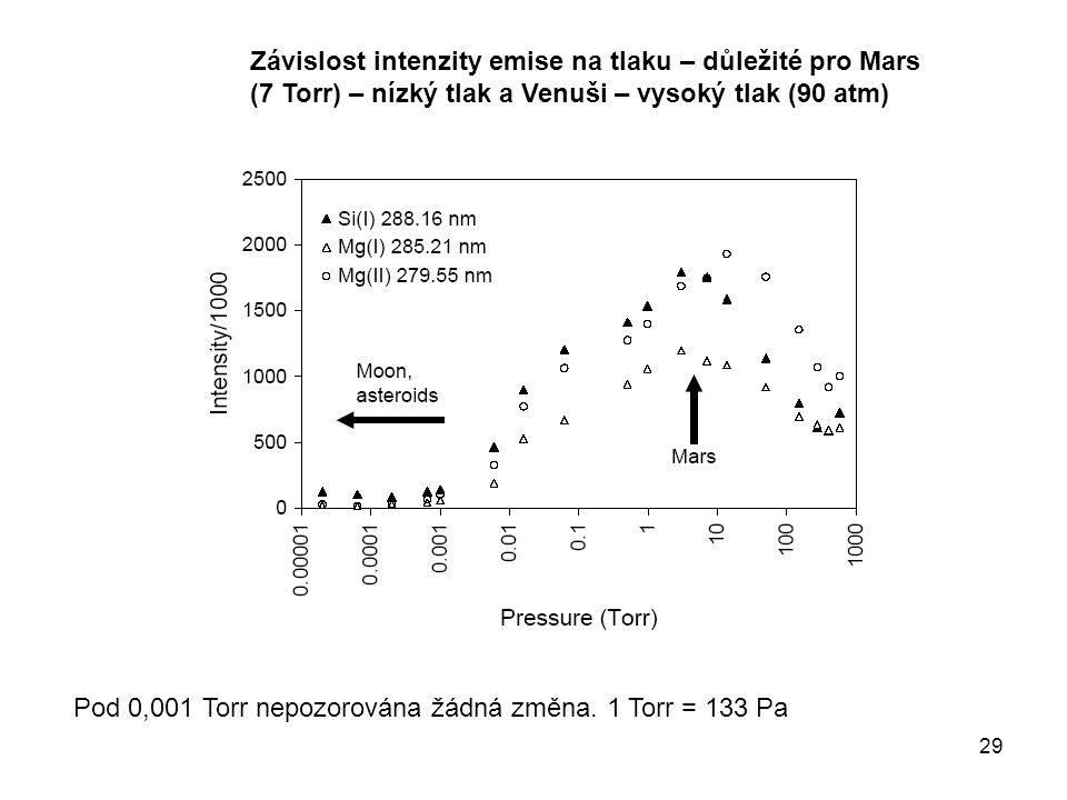 29 Závislost intenzity emise na tlaku – důležité pro Mars (7 Torr) – nízký tlak a Venuši – vysoký tlak (90 atm) Pod 0,001 Torr nepozorována žádná změna.