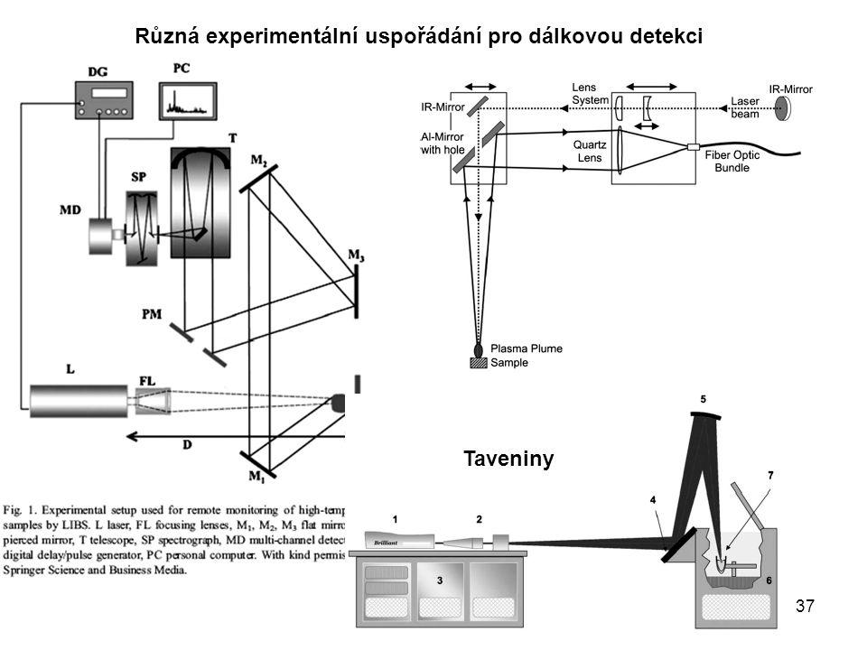 37 Taveniny Různá experimentální uspořádání pro dálkovou detekci