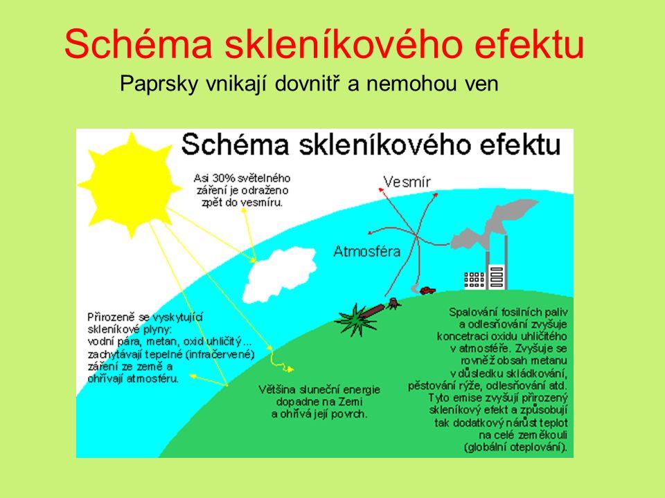 Schéma skleníkového efektu Paprsky vnikají dovnitř a nemohou ven