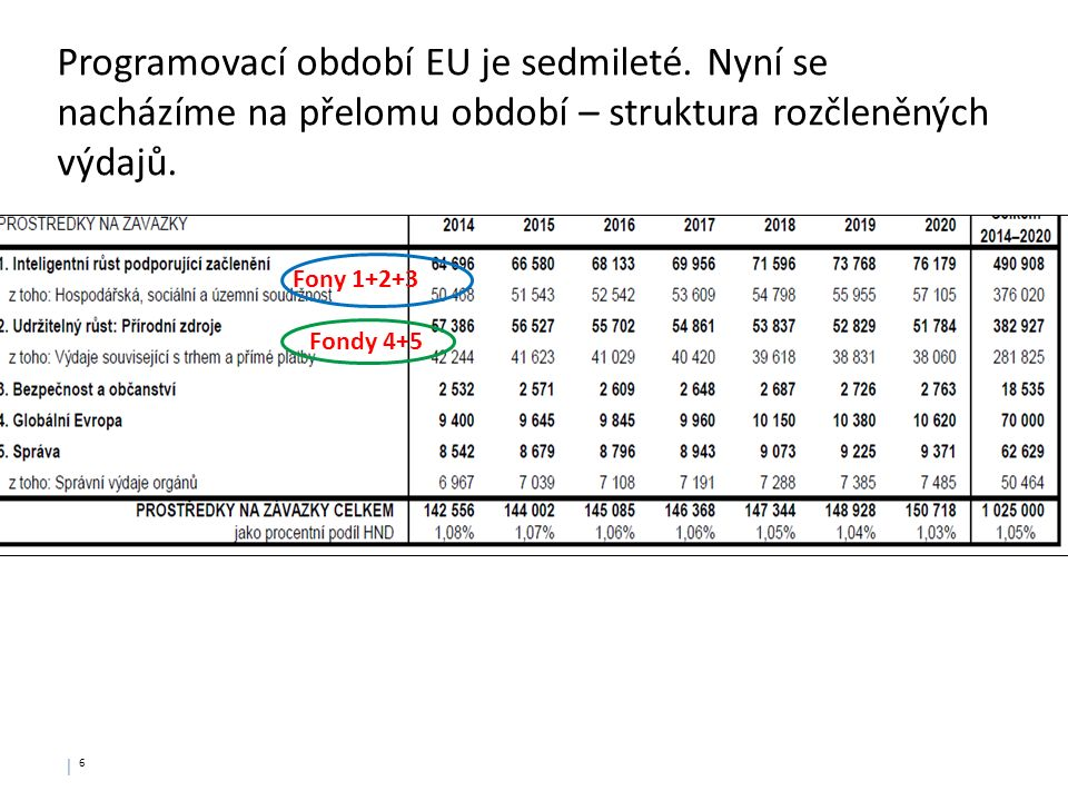 │ 6│ 6 Programovací období EU je sedmileté.