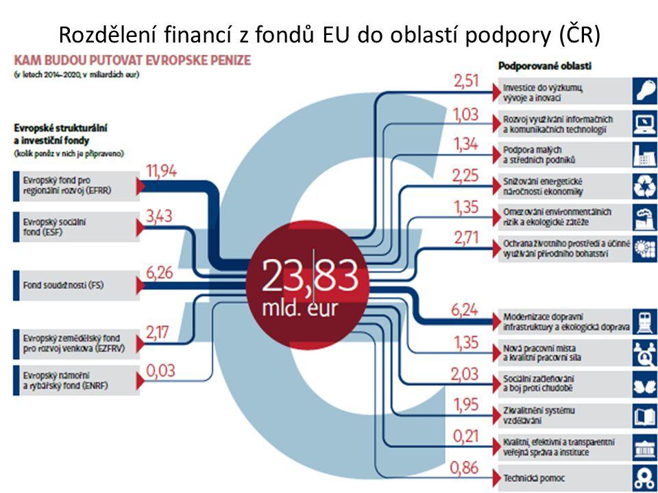 Rozdělení financí z fondů EU do oblastí podpory (ČR)