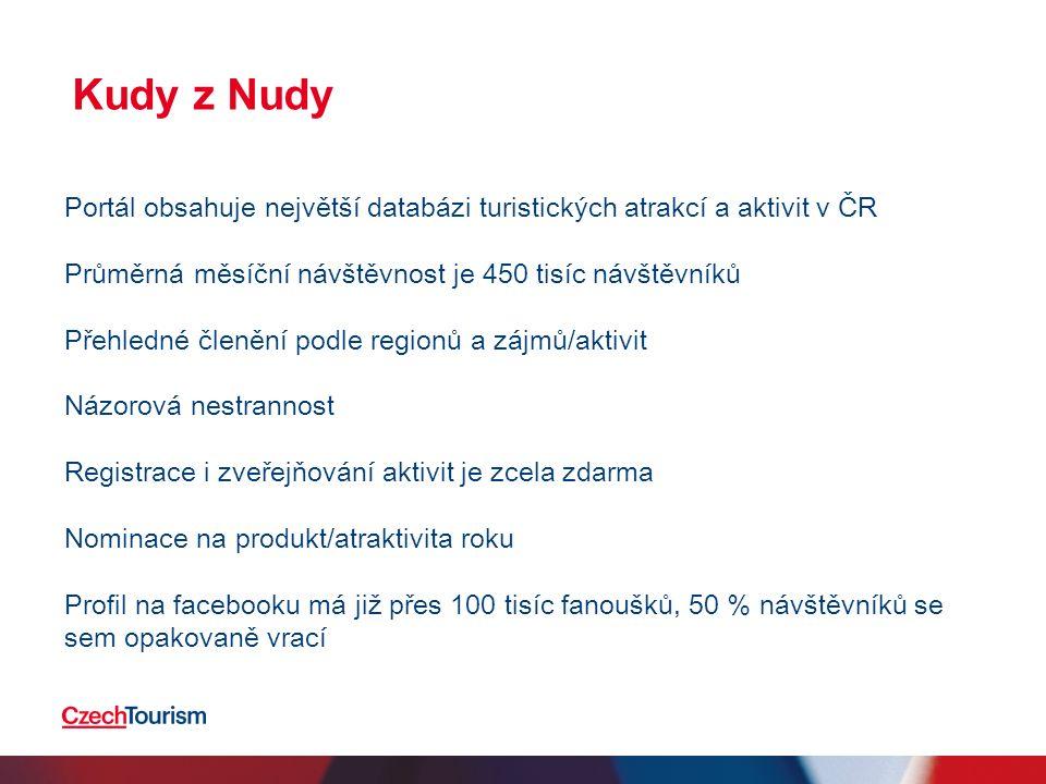 Kudy z Nudy Portál obsahuje největší databázi turistických atrakcí a aktivit v ČR Průměrná měsíční návštěvnost je 450 tisíc návštěvníků Přehledné člen