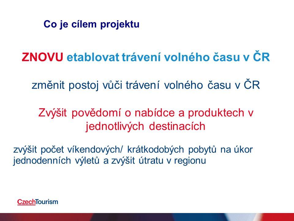 Co je cílem projektu ZNOVU etablovat trávení volného času v ČR změnit postoj vůči trávení volného času v ČR Zvýšit povědomí o nabídce a produktech v jednotlivých destinacích zvýšit počet víkendových/ krátkodobých pobytů na úkor jednodenních výletů a zvýšit útratu v regionu