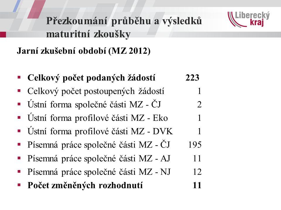 Přezkoumání průběhu a výsledků maturitní zkoušky Jarní zkušební období (MZ 2012)  Celkový počet podaných žádostí223  Celkový počet postoupených žádostí 1  Ústní forma společné části MZ - ČJ 2  Ústní forma profilové části MZ - Eko 1  Ústní forma profilové části MZ - DVK 1  Písemná práce společné části MZ - ČJ 195  Písemná práce společné části MZ - AJ 11  Písemná práce společné části MZ - NJ 12  Počet změněných rozhodnutí 11