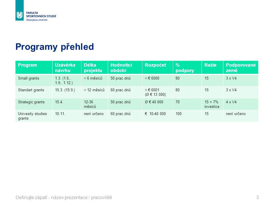 Programy přehled ProgramUzávěrka návrhu Délka projektu Hodnotící období Rozpočet% podpory RežiePodporované země Small grants1.3. (1.6., 1.9., 1.12.) <